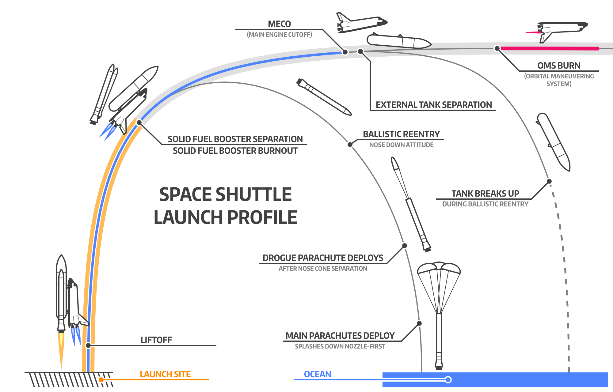 space shuttle follow path - photo #21